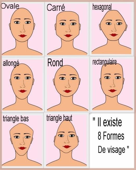 8 formes de visage différentes.  Lequel vous correspond ?